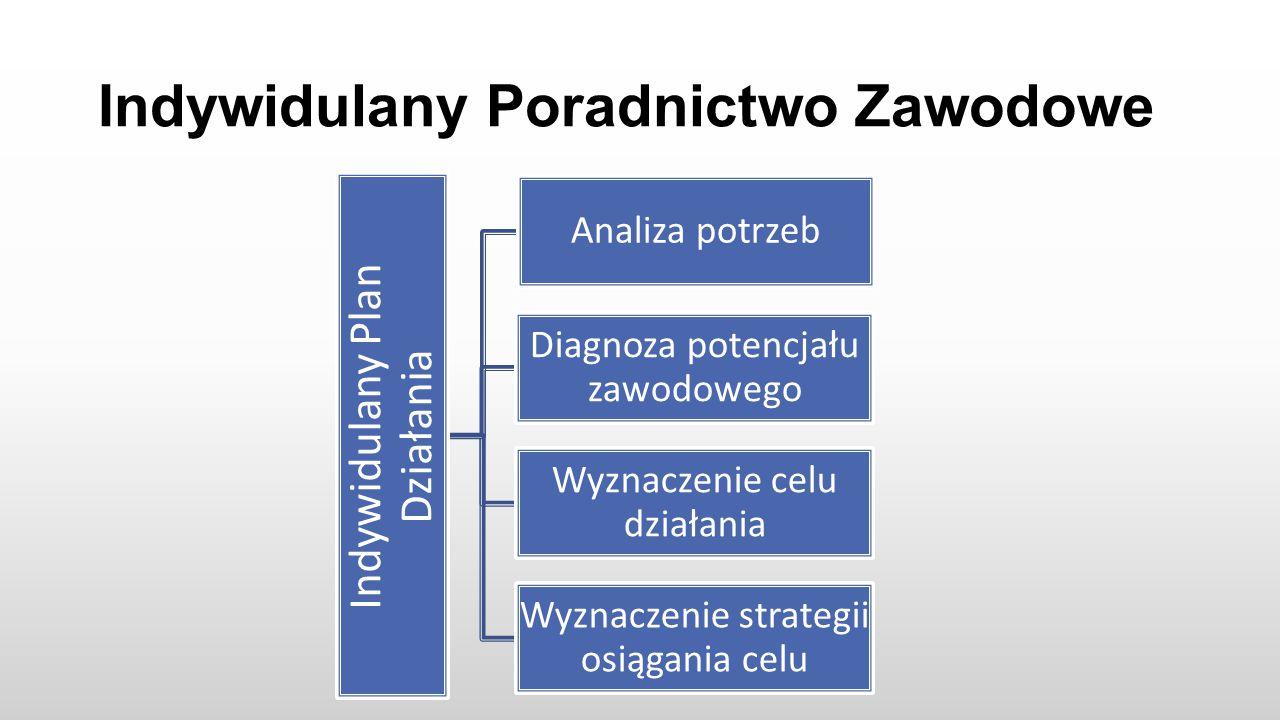 Indywidulany Poradnictwo Zawodowe Indywidulany Plan Działania Analiza potrzeb Diagnoza potencjału zawodowego Wyznaczenie celu działania Wyznaczenie strategii osiągania celu
