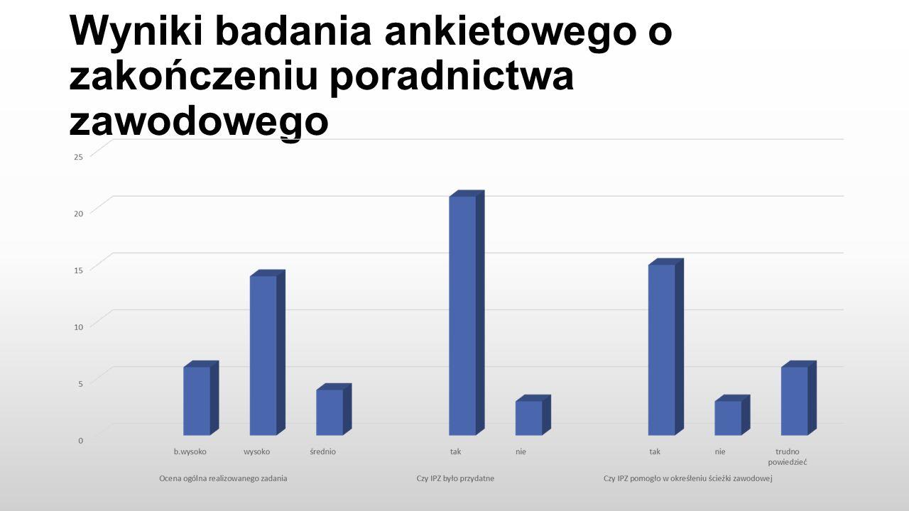 Wyniki badania ankietowego o zakończeniu poradnictwa zawodowego