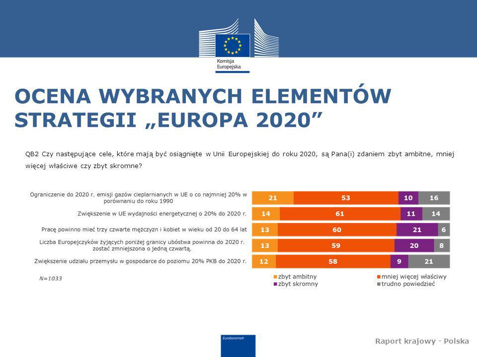 """OCENA WYBRANYCH ELEMENTÓW STRATEGII """"EUROPA 2020 Raport krajowy - Polska QB2 Czy następujące cele, które mają być osiągnięte w Unii Europejskiej do roku 2020, są Pana(i) zdaniem zbyt ambitne, mniej więcej właściwe czy zbyt skromne"""