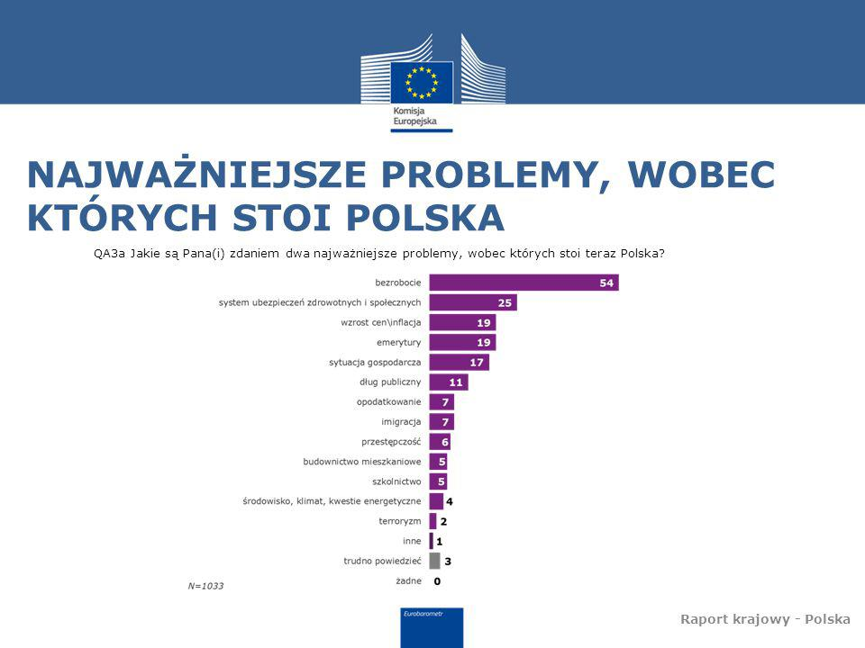 NAJWAŻNIEJSZE PROBLEMY, WOBEC KTÓRYCH STOI POLSKA Raport krajowy - Polska QA3a Jakie są Pana(i) zdaniem dwa najważniejsze problemy, wobec których stoi teraz Polska