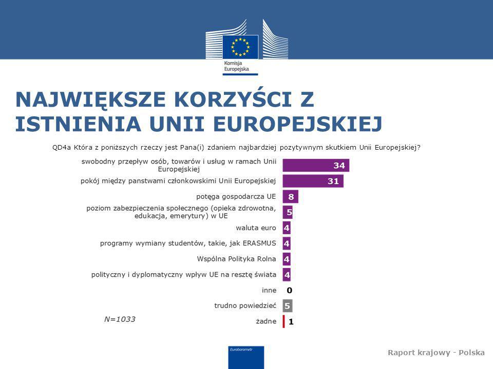 NAJWIĘKSZE KORZYŚCI Z ISTNIENIA UNII EUROPEJSKIEJ Raport krajowy - Polska QD4a Która z poniższych rzeczy jest Pana(i) zdaniem najbardziej pozytywnym skutkiem Unii Europejskiej