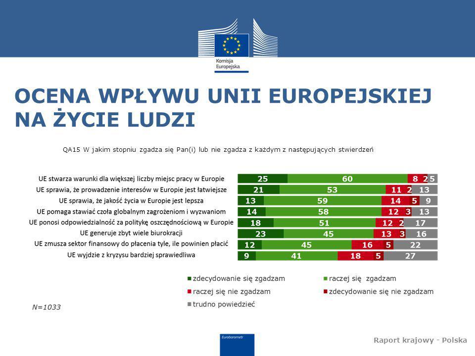 POLACY O UE I POLSCE W UE Raport krajowy - Polska QA21a W jakim stopniu zgadza się Pan(i) lub nie zgadza z każdym z następujących stwierdzeń?