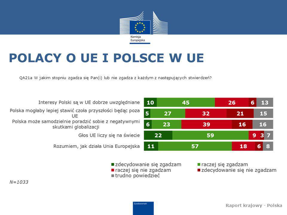 POLACY O UE I POLSCE W UE Raport krajowy - Polska QA21a W jakim stopniu zgadza się Pan(i) lub nie zgadza z każdym z następujących stwierdzeń