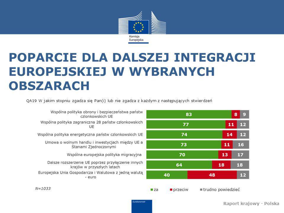 POPARCIE DLA DALSZEJ INTEGRACJI EUROPEJSKIEJ W WYBRANYCH OBSZARACH Raport krajowy - Polska QA19 W jakim stopniu zgadza się Pan(i) lub nie zgadza z każdym z następujących stwierdzeń