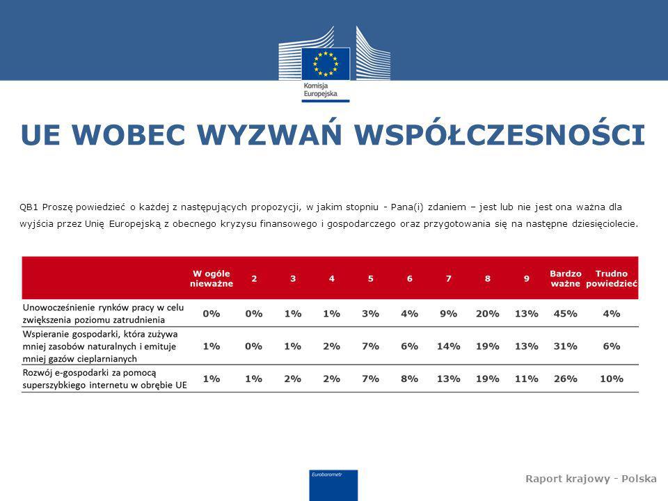 """OCENA WYBRANYCH ELEMENTÓW STRATEGII """"EUROPA 2020 Raport krajowy - Polska QB2 Czy następujące cele, które mają być osiągnięte w Unii Europejskiej do roku 2020, są Pana(i) zdaniem zbyt ambitne, mniej więcej właściwe czy zbyt skromne?"""