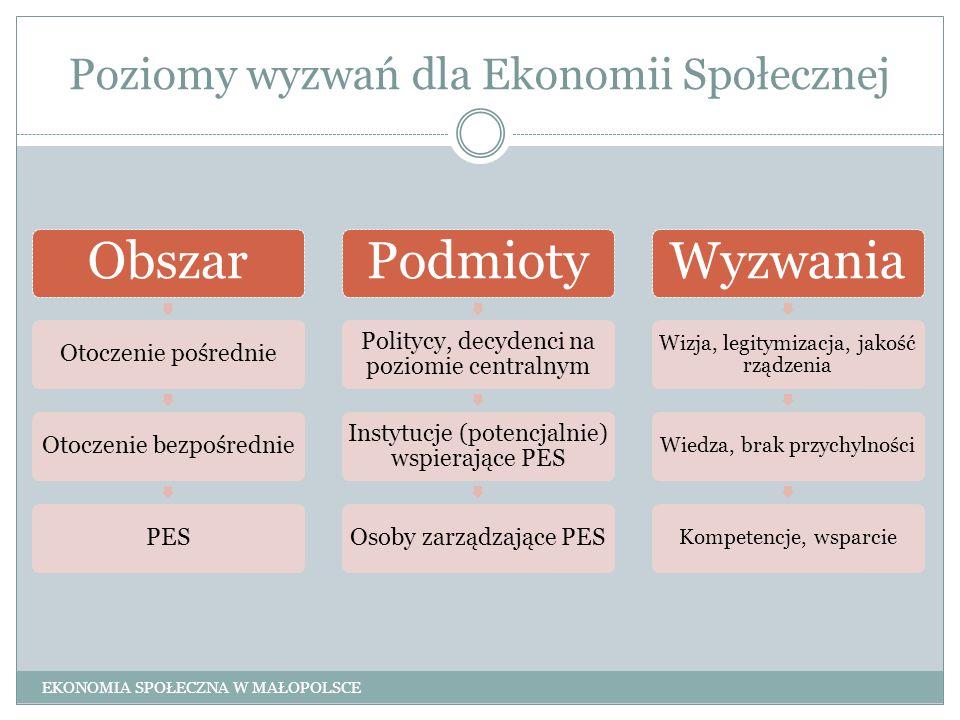Poziomy wyzwań dla Ekonomii Społecznej Obszar Otoczenie pośrednieOtoczenie bezpośredniePES Podmioty Politycy, decydenci na poziomie centralnym Instytu