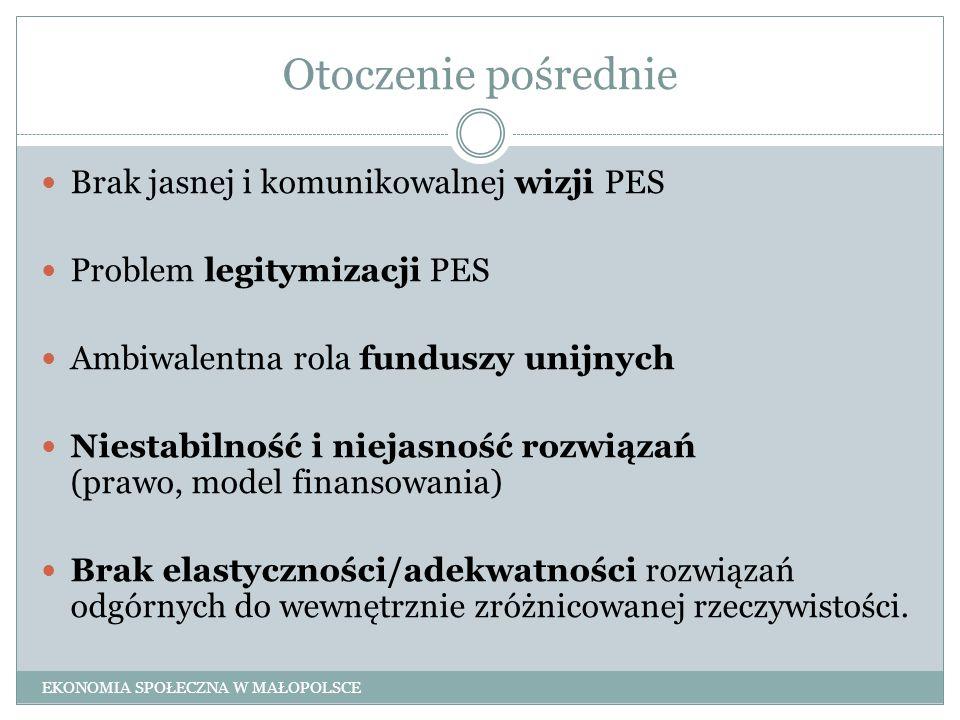 Otoczenie pośrednie Brak jasnej i komunikowalnej wizji PES Problem legitymizacji PES Ambiwalentna rola funduszy unijnych Niestabilność i niejasność ro