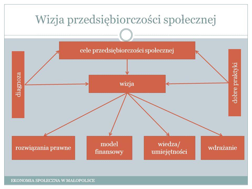 Wizja przedsiębiorczości społecznej wizja rozwiązania prawne model finansowy wiedza/ umiejętności cele przedsiębiorczości społecznej wdrażanie EKONOMI