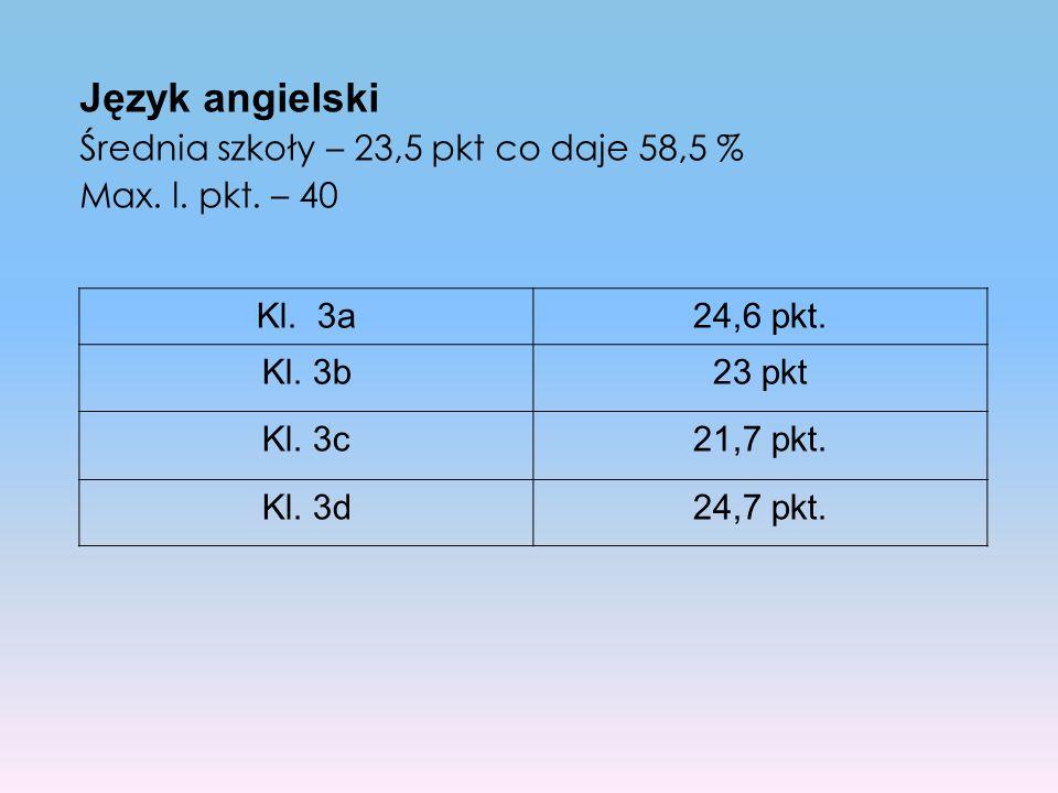 Język angielski Średnia szkoły – 23,5 pkt co daje 58,5 % Max. l. pkt. – 40 Kl. 3a24,6 pkt. Kl. 3b23 pkt Kl. 3c21,7 pkt. Kl. 3d24,7 pkt.