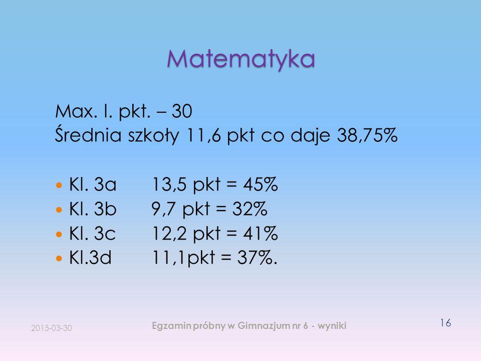 Matematyka Max. l. pkt. – 30 Średnia szkoły 11,6 pkt co daje 38,75% Kl. 3a13,5 pkt = 45% Kl. 3b9,7 pkt = 32% Kl. 3c12,2 pkt = 41% Kl.3d11,1pkt = 37%.
