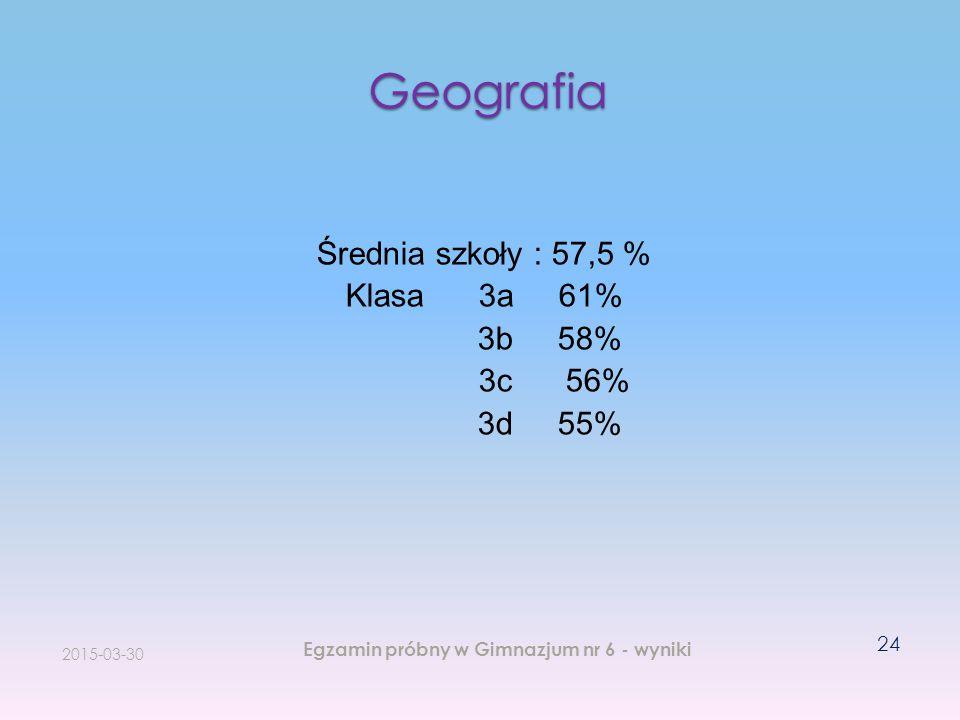 Geografia 2015-03-30 Egzamin próbny w Gimnazjum nr 6 - wyniki 24 Średnia szkoły : 57,5 % Klasa 3a 61% 3b 58% 3c 56% 3d 55%
