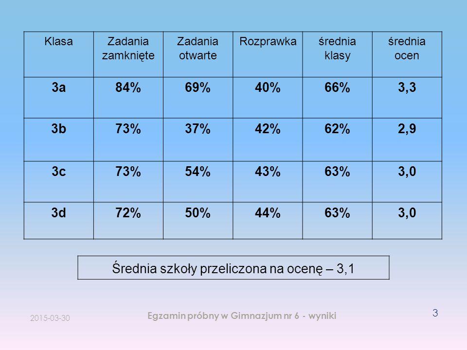 Egzamin próbny w Gimnazjum nr 6 - wyniki 3 KlasaZadania zamknięte Zadania otwarte Rozprawkaśrednia klasy średnia ocen 3a84%69%40%66%3,3 3b73%37%42%62%