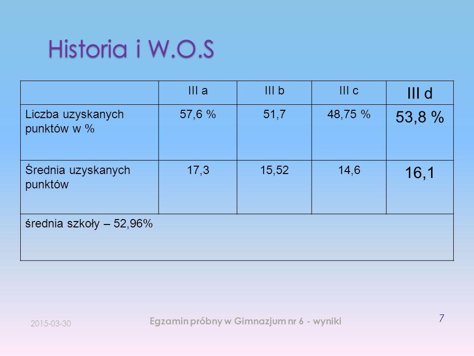 Historia i W.O.S 2015-03-30 Egzamin próbny w Gimnazjum nr 6 - wyniki 7 III aIII bIII c III d Liczba uzyskanych punktów w % 57,6 %51,748,75 % 53,8 % Śr
