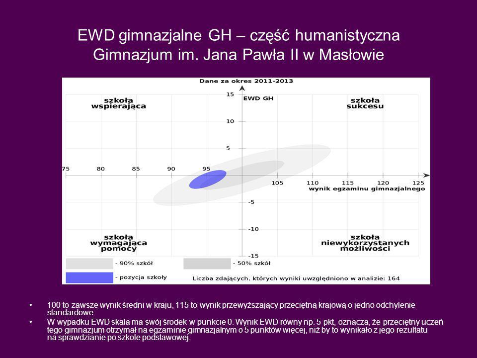 EWD gimnazjalne GH – część humanistyczna Gimnazjum im.