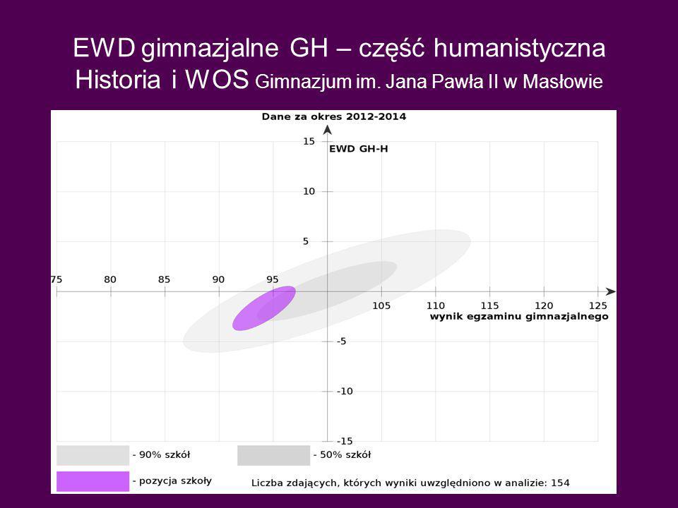 EWD gimnazjalne GH – część humanistyczna Historia i WOS Gimnazjum im. Jana Pawła II w Masłowie