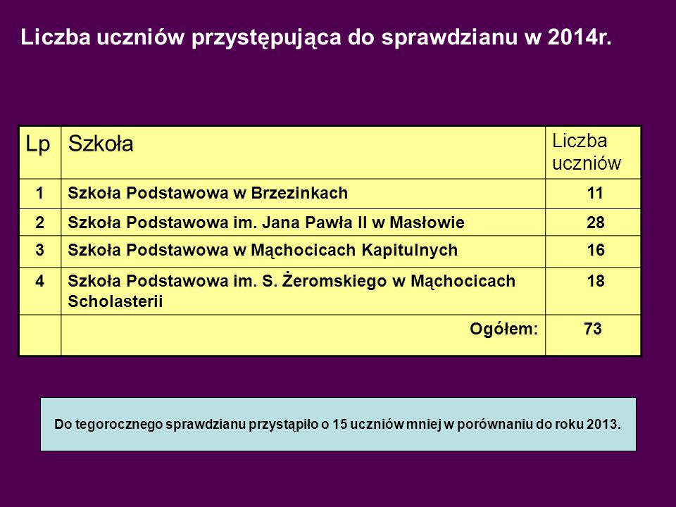 Liczba uczniów przystępująca do sprawdzianu w 2014r.