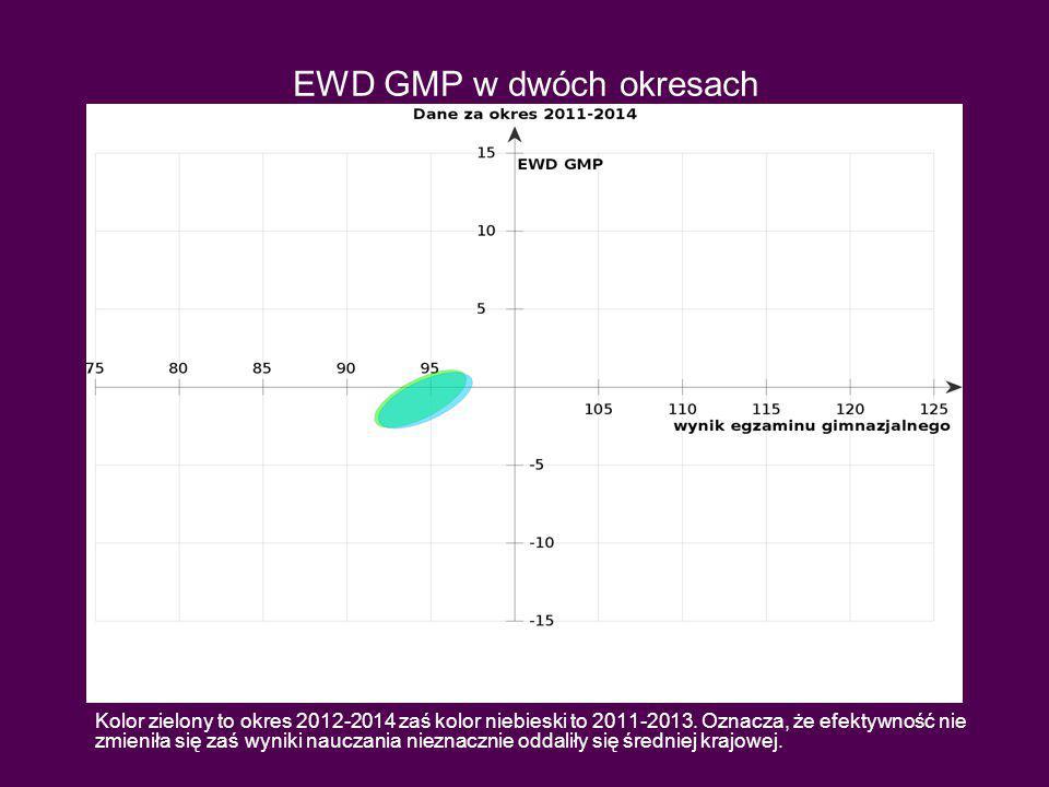 EWD GMP w dwóch okresach Kolor zielony to okres 2012-2014 zaś kolor niebieski to 2011-2013.
