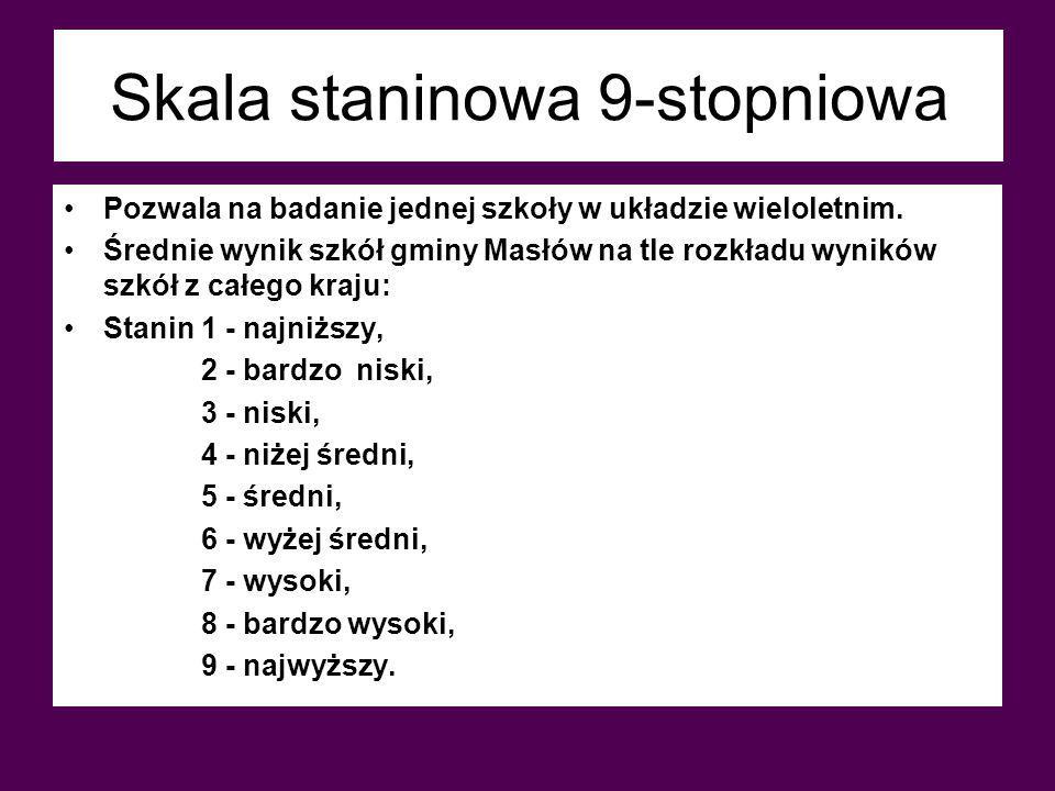 EWD gimnazjalne GH – część humanistyczna Język polski Gimnazjum im. Jana Pawła II w Masłowie