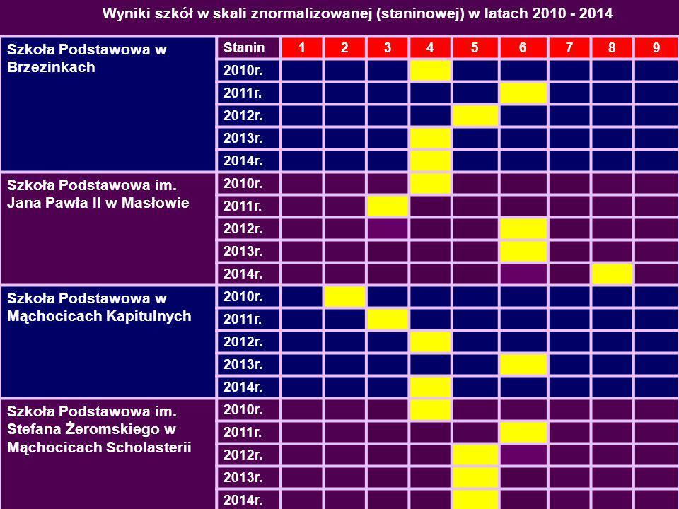 Wyniki egzaminu gimnazjalnego w 2014 r. uczniów szkół gminy Masłów
