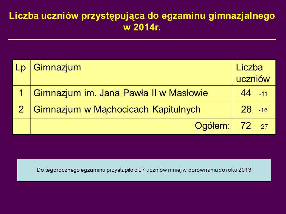 Wyniki gimnazjów w skali znormalizowanej (staninowej) w latach 2010 – 2014 Część Matem-Przyrodnicza Część Matematyczno-Przyr.
