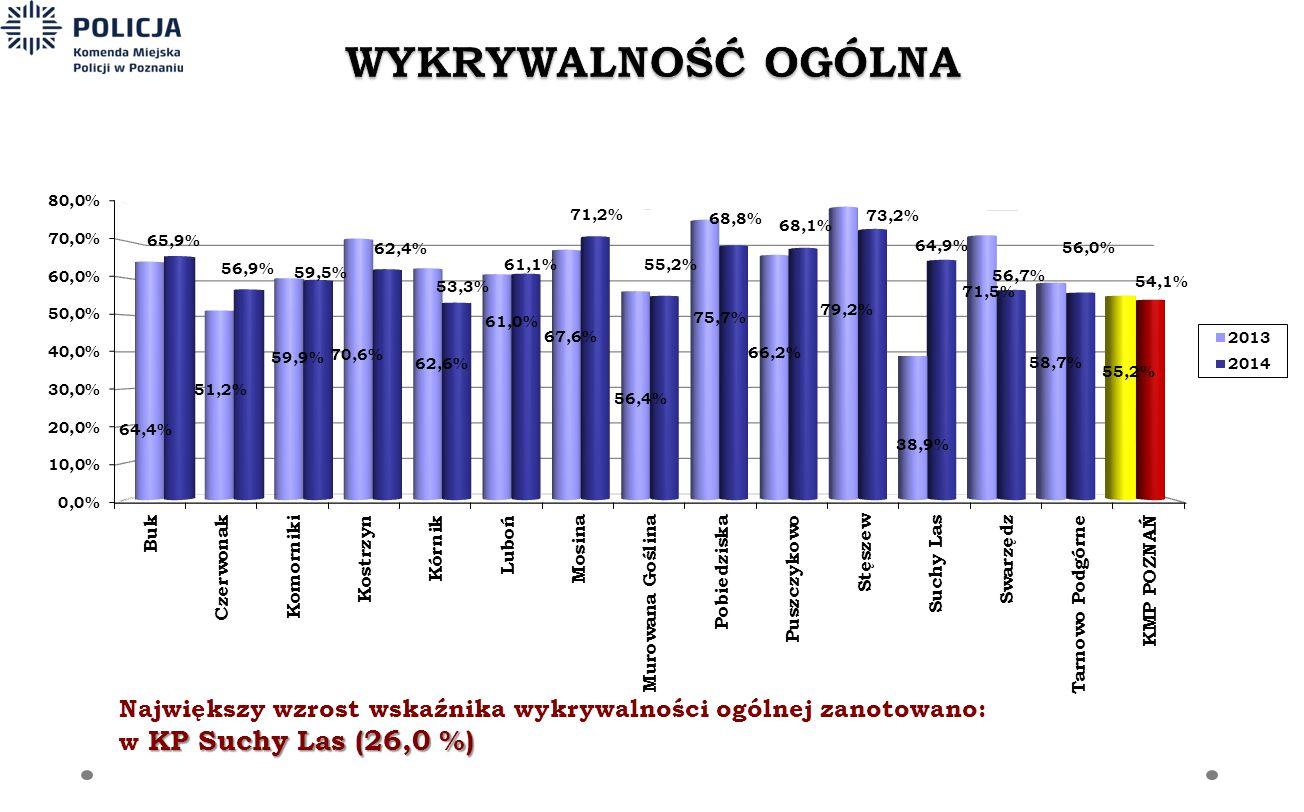 Największy wzrost wskaźnika wykrywalności ogólnej zanotowano: KP Suchy Las (26,0 %) w KP Suchy Las (26,0 %)