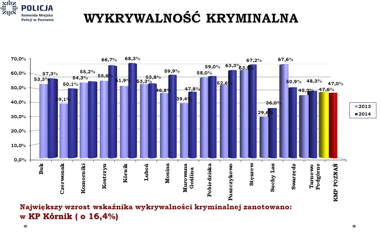 Największy wzrost wskaźnika wykrywalności kryminalnej zanotowano: KP Kórnik ( o 16,4%) w KP Kórnik ( o 16,4%)