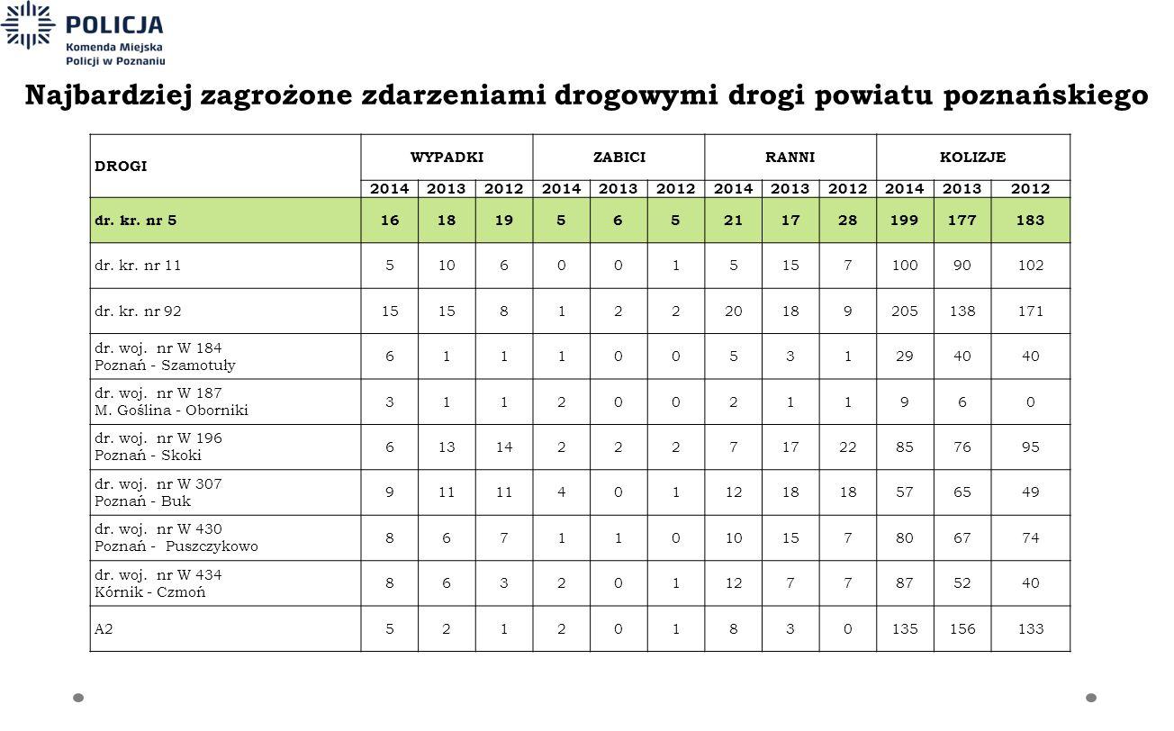 Najbardziej zagrożone zdarzeniami drogowymi drogi powiatu poznańskiego DROGI WYPADKIZABICIRANNIKOLIZJE 201420132012201420132012201420132012201420132012 dr.