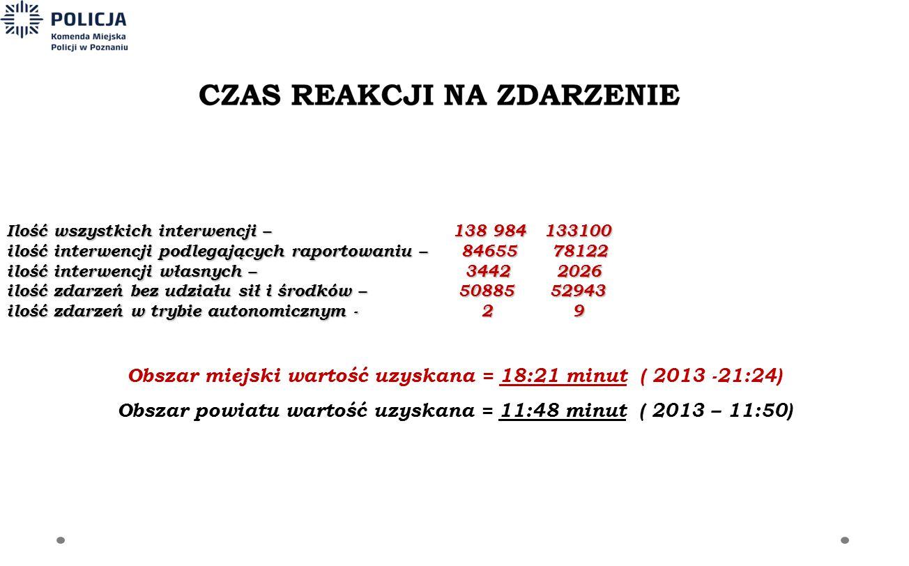 Ilość wszystkich interwencji – 138 984 133100 ilość interwencji podlegających raportowaniu – 84655 78122 ilość interwencji własnych – 3442 2026 ilość