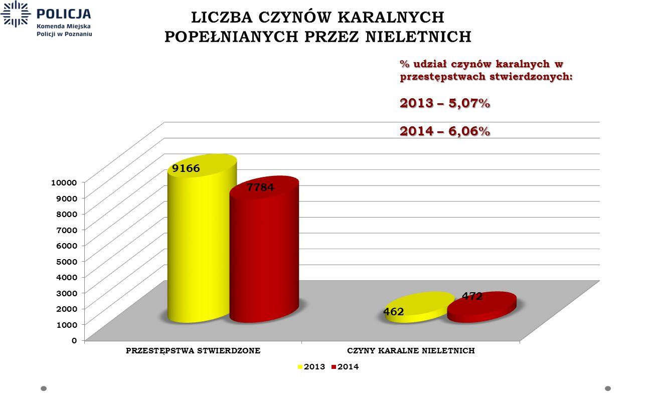 % udział czynów karalnych w przestępstwach stwierdzonych: 2013 – 5,07% 2014 – 6,06%