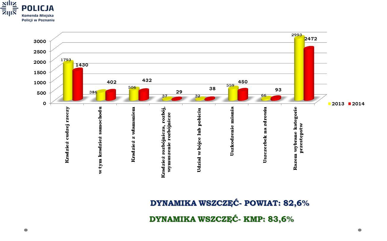 DYNAMIKA WSZCZĘĆ- POWIAT: 82,6% DYNAMIKA WSZCZĘĆ- KMP: 83,6%
