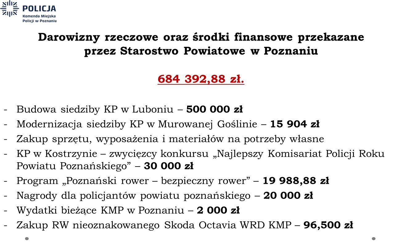 Darowizny rzeczowe oraz środki finansowe przekazane przez Starostwo Powiatowe w Poznaniu 684 392,88 zł. -Budowa siedziby KP w Luboniu – 500 000 zł -Mo
