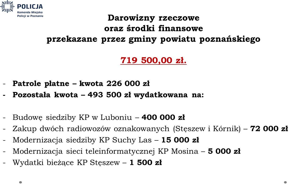 Darowizny rzeczowe oraz środki finansowe przekazane przez gminy powiatu poznańskiego 719 500,00 zł. - Patrole płatne – kwota 226 000 zł -Pozostała kwo