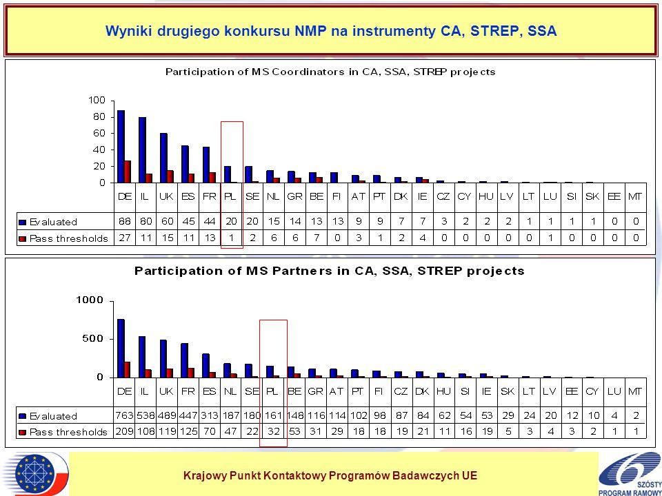 Krajowy Punkt Kontaktowy Programów Badawczych UE Wyniki drugiego konkursu NMP na instrumenty CA, STREP, SSA