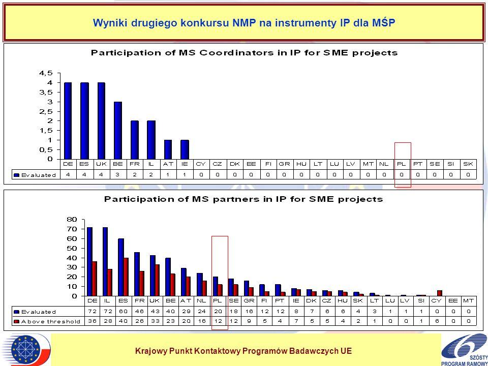 Krajowy Punkt Kontaktowy Programów Badawczych UE Wyniki drugiego konkursu NMP na instrumenty IP dla MŚP