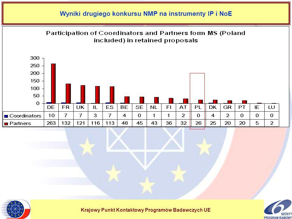 Krajowy Punkt Kontaktowy Programów Badawczych UE Wyniki drugiego konkursu NMP na instrumenty IP i NoE