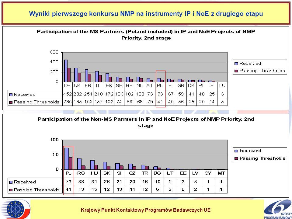 Krajowy Punkt Kontaktowy Programów Badawczych UE Wyniki pierwszego konkursu NMP na instrumenty IP i NoE z drugiego etapu