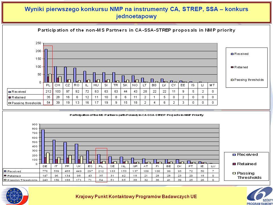 Krajowy Punkt Kontaktowy Programów Badawczych UE Wyniki pierwszego konkursu NMP na instrumenty CA, STREP, SSA – konkurs jednoetapowy