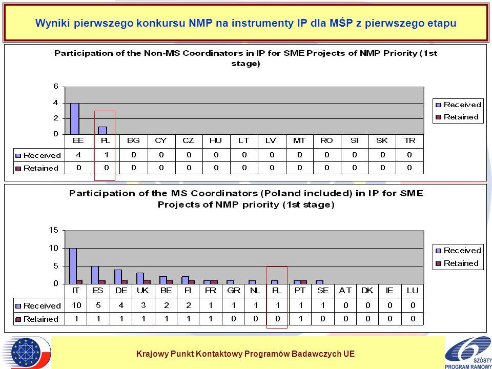 Krajowy Punkt Kontaktowy Programów Badawczych UE Wyniki pierwszego konkursu NMP na instrumenty IP dla MŚP z pierwszego etapu