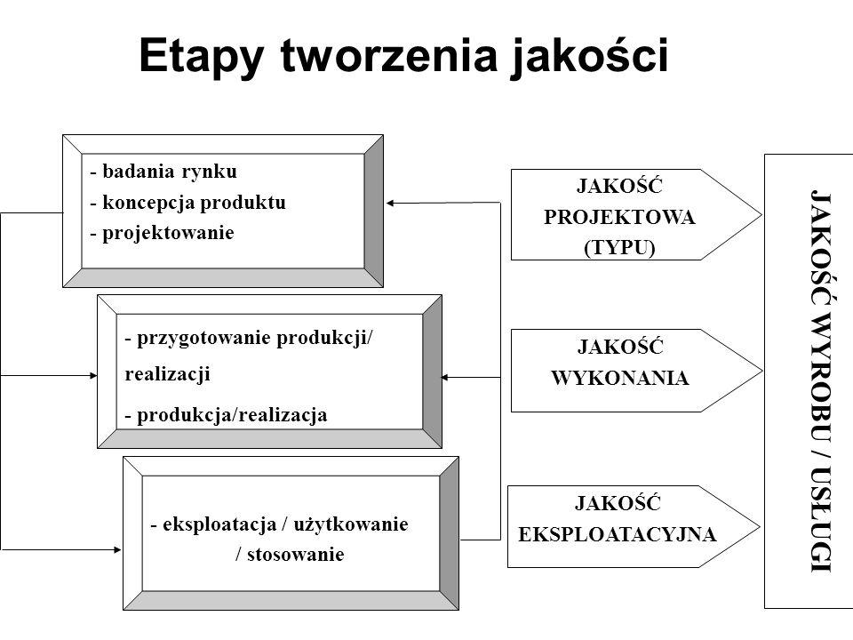 Etapy tworzenia jakości - badania rynku - koncepcja produktu - projektowanie - przygotowanie produkcji/ realizacji - produkcja/realizacja - eksploatacja / użytkowanie / stosowanie JAKOŚĆ PROJEKTOWA (TYPU) JAKOŚĆ WYKONANIA JAKOŚĆ EKSPLOATACYJNA JAKOŚĆ WYROBU / USŁUGI
