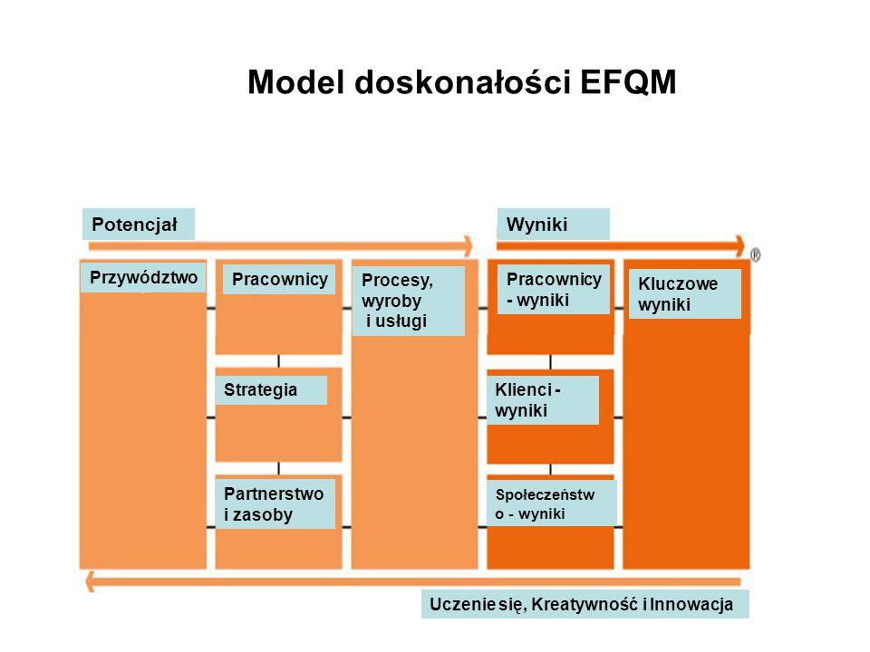 Model doskonałości EFQM Przywództwo Pracownicy Strategia Pracownicy - wyniki Partnerstwo i zasoby Procesy, wyroby i usługi Społeczeństw o - wyniki Klienci - wyniki Kluczowe wyniki Potencjał Uczenie się, Kreatywność i Innowacja Wyniki