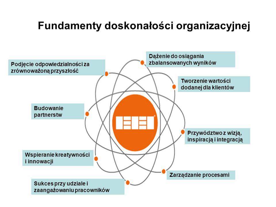 Fundamenty doskonałości organizacyjnej Dążenie do osiągania zbalansowanych wyników Podjęcie odpowiedzialności za zrównoważoną przyszłość Budowanie partnerstw Wspieranie kreatywności i innowacji Sukces przy udziale i zaangażowaniu pracowników Tworzenie wartości dodanej dla klientów Przywództwo z wizją, inspiracją i integracją Zarządzanie procesami