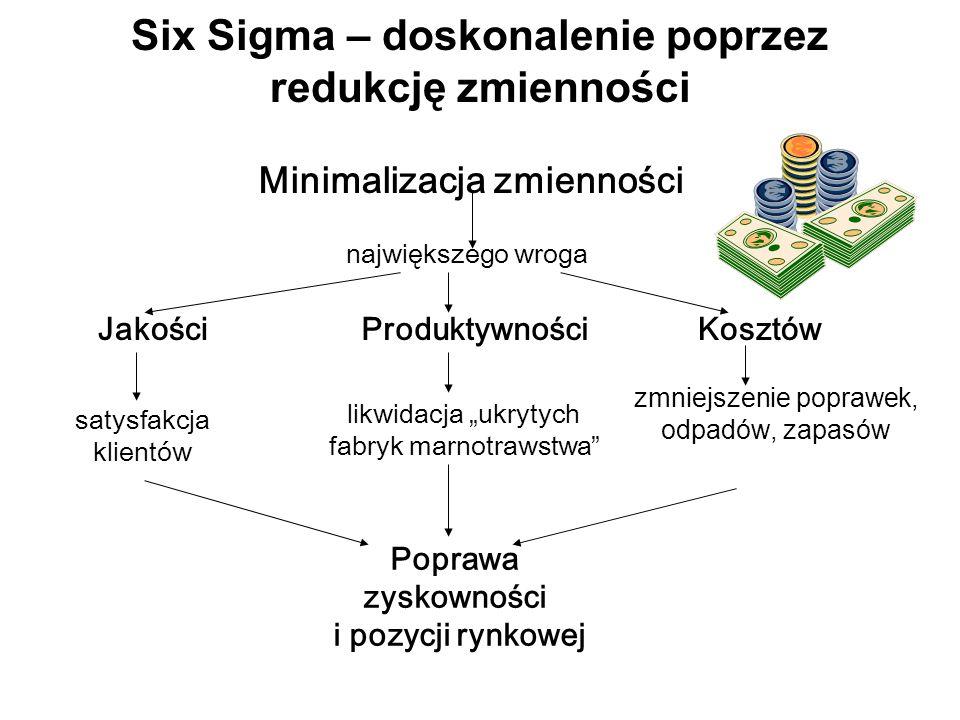"""Six Sigma – doskonalenie poprzez redukcję zmienności Minimalizacja zmienności największego wroga JakościProduktywnościKosztów satysfakcja klientów likwidacja """"ukrytych fabryk marnotrawstwa zmniejszenie poprawek, odpadów, zapasów Poprawa zyskowności i pozycji rynkowej"""