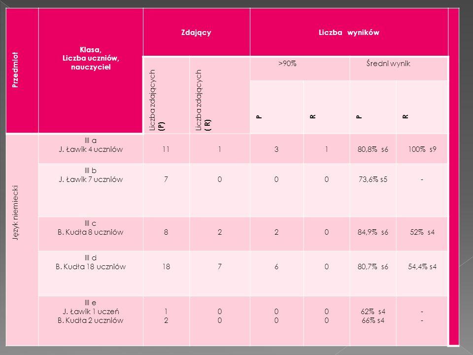 Przedmiot Klasa, Liczba uczniów, nauczyciel ZdającyLiczba wyników Liczba zdających (P) Liczba zdających ( R) >90% Średni wynik P R P R Język niemiecki III a J.