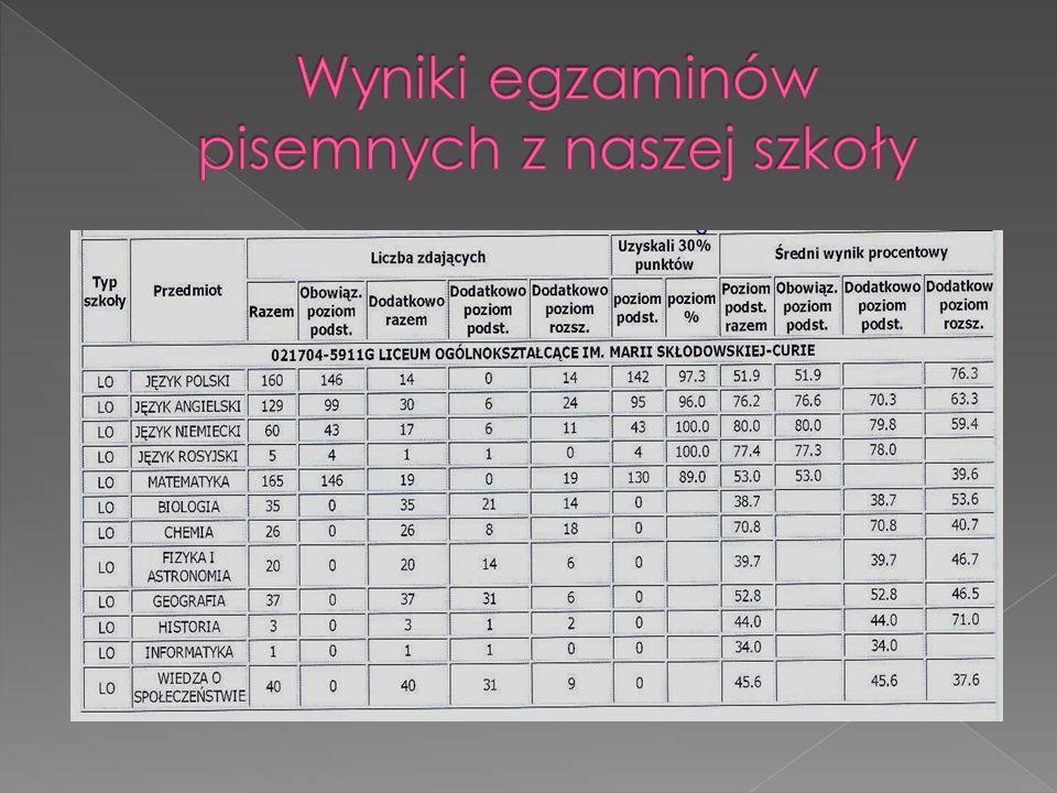 Przedmiot Klasa, Liczba uczniów, nauczyciel Zdający Liczba wyników Liczba zdających (P) Liczba zdających ( R) >90% Średni wynik P R P R Fizyka i astronomia III a K.