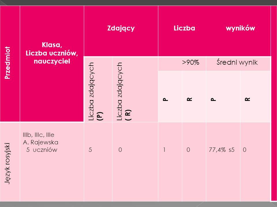 Przedmiot Klasa, Liczba uczniów, nauczyciel ZdającyLiczba wyników Liczba zdających (P) Liczba zdających ( R) >90% Średni wynik P R P R Język rosyjski IIIb, IIIc, IIIe A.
