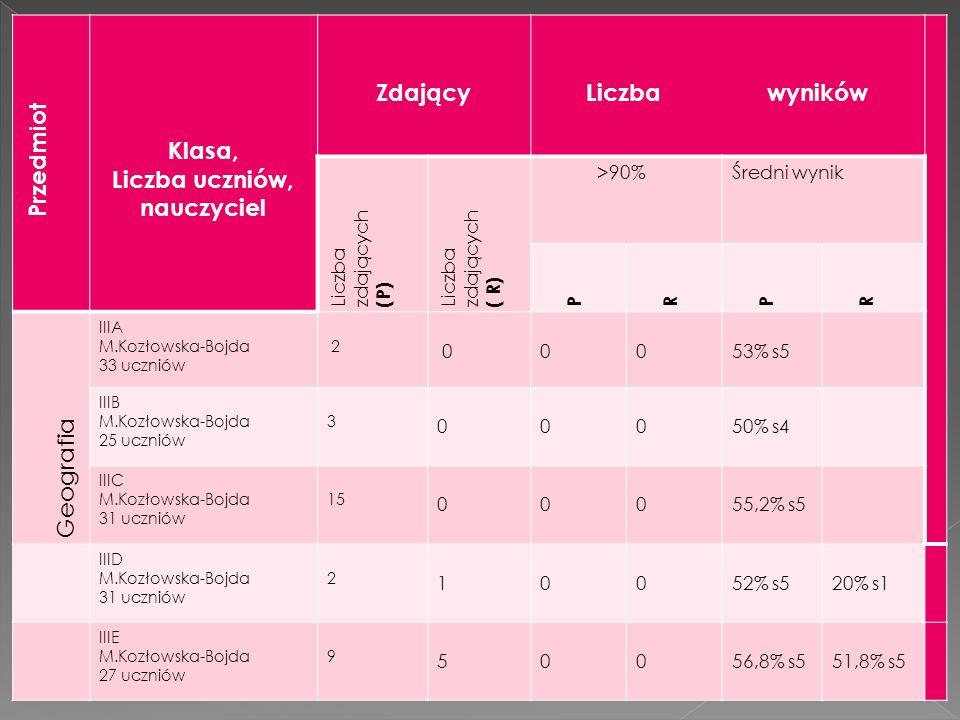 Przedmiot Klasa, Liczba uczniów, nauczyciel ZdającyLiczba wyników Liczba zdających (P) Liczba zdających ( R) >90%Średni wynik P R P R Geografia IIIA M.Kozłowska-Bojda 33 uczniów 2 00053% s5 IIIB M.Kozłowska-Bojda 25 uczniów 3 00050% s4 IIIC M.Kozłowska-Bojda 31 uczniów 15 00055,2% s5 IIID M.Kozłowska-Bojda 31 uczniów 2 10052% s520% s1 IIIE M.Kozłowska-Bojda 27 uczniów 9 50056,8% s551,8% s5