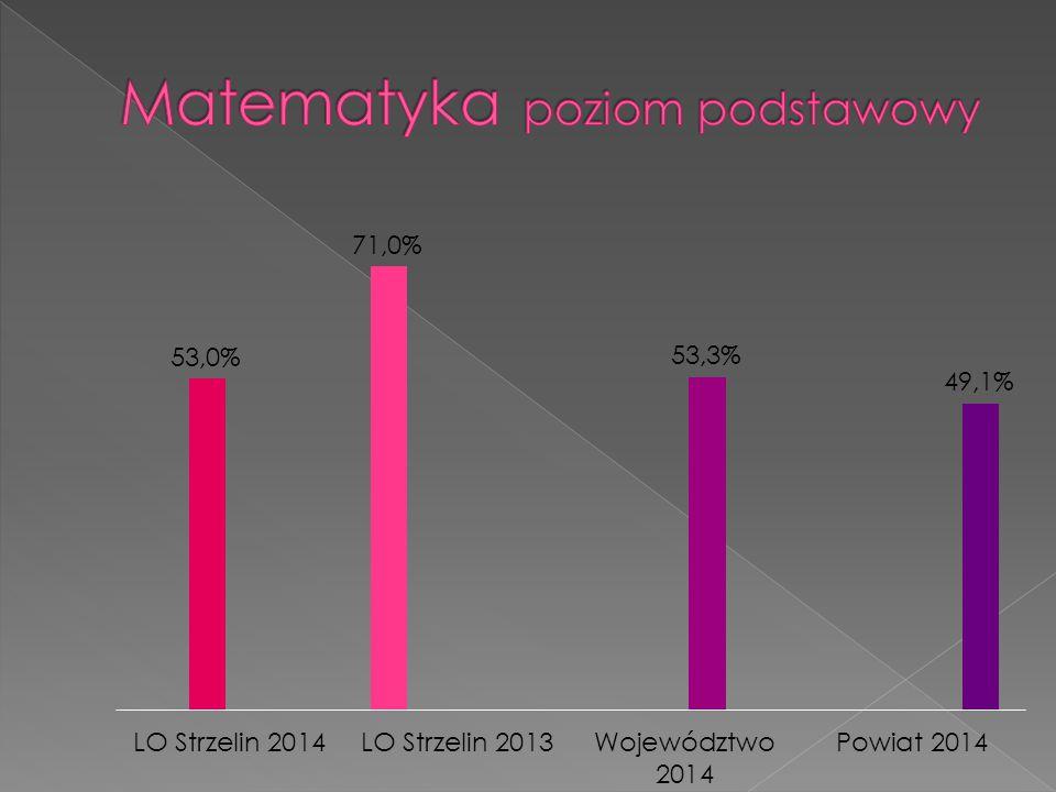 Przedmiot Klasa, Liczba uczniów, nauczyciel ZdającyLiczba wyników 0 Liczba zdających (P) Liczba zdających ( R) >90%Średni wynik P R P R Język polski III a A.