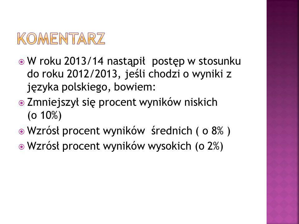  W roku 2013/14 nastąpił postęp w stosunku do roku 2012/2013, jeśli chodzi o wyniki z języka polskiego, bowiem:  Zmniejszył się procent wyników niskich (o 10%)  Wzrósł procent wyników średnich ( o 8% )  Wzrósł procent wyników wysokich (o 2%)