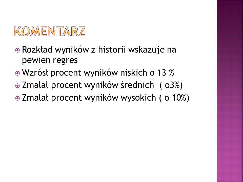  Rozkład wyników z historii wskazuje na pewien regres  Wzrósł procent wyników niskich o 13 %  Zmalał procent wyników średnich ( o3%)  Zmalał procent wyników wysokich ( o 10%)