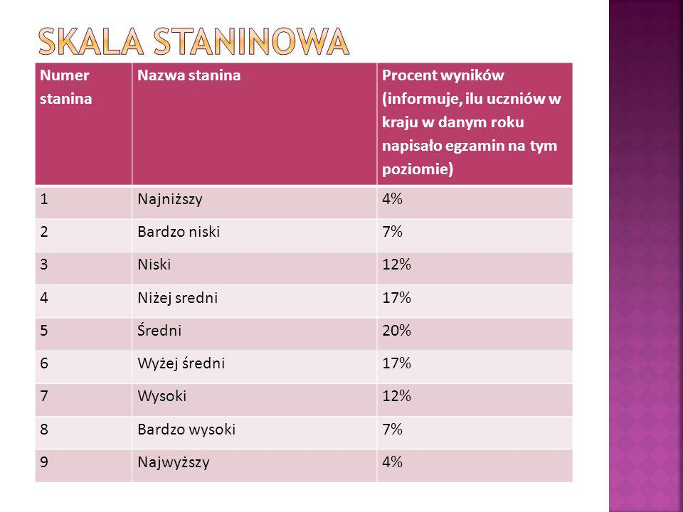 Numer stanina Nazwa stanina Procent wyników (informuje, ilu uczniów w kraju w danym roku napisało egzamin na tym poziomie) 1Najniższy4% 2Bardzo niski7% 3Niski12% 4Niżej sredni17% 5Średni20% 6Wyżej średni17% 7Wysoki12% 8Bardzo wysoki7% 9Najwyższy4%